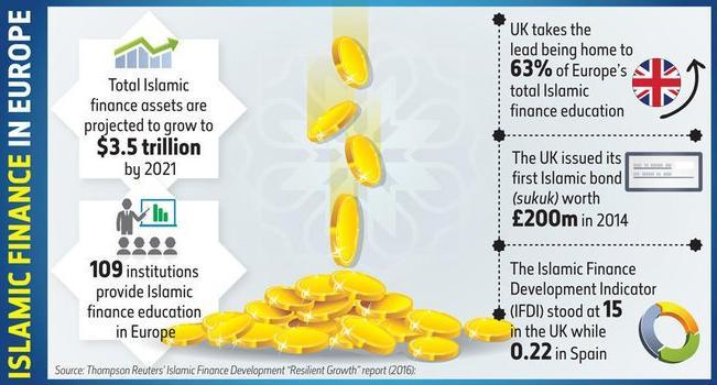 Islamic finance sees big growth in Europe
